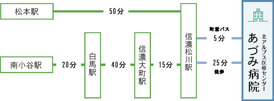 JR大糸線松川経由